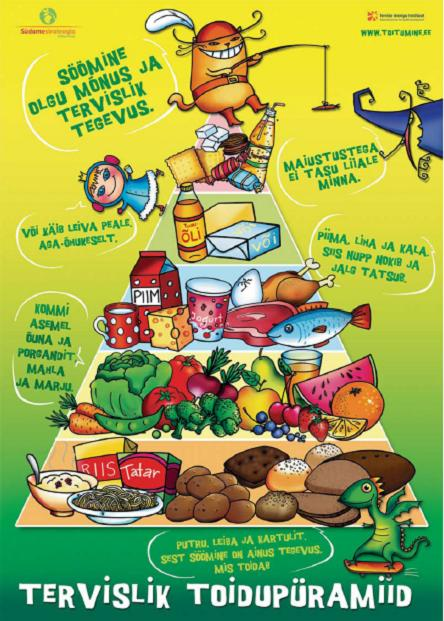 Estonian Food Pyramid