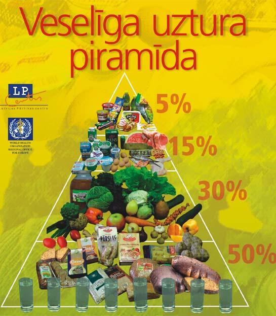 Latvian Food Pyramid