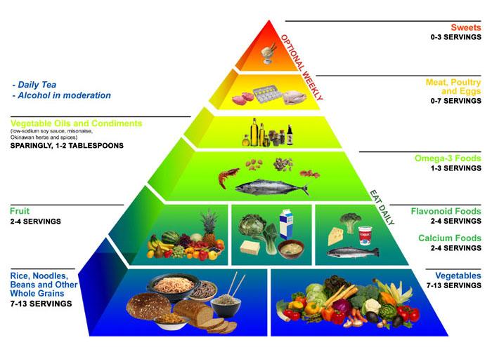 Japanese Food Pyramid