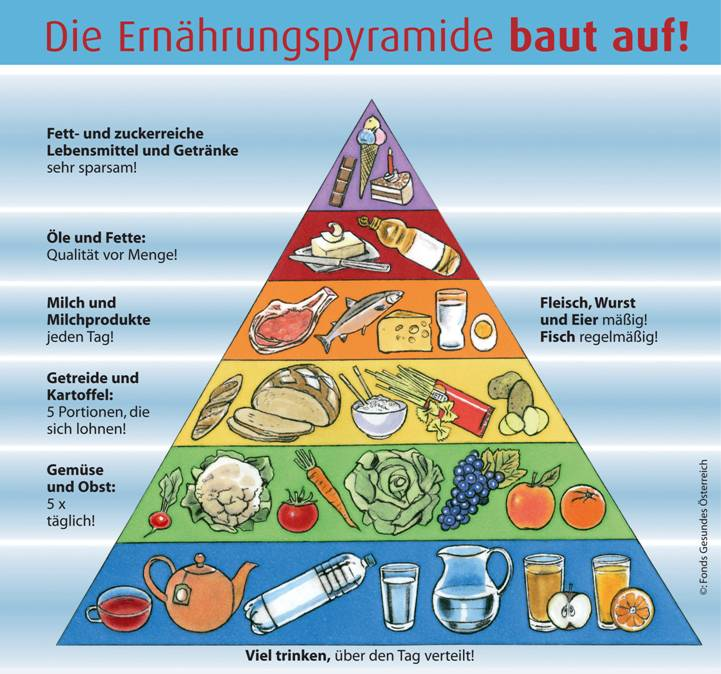 Austrian Food Pyramid