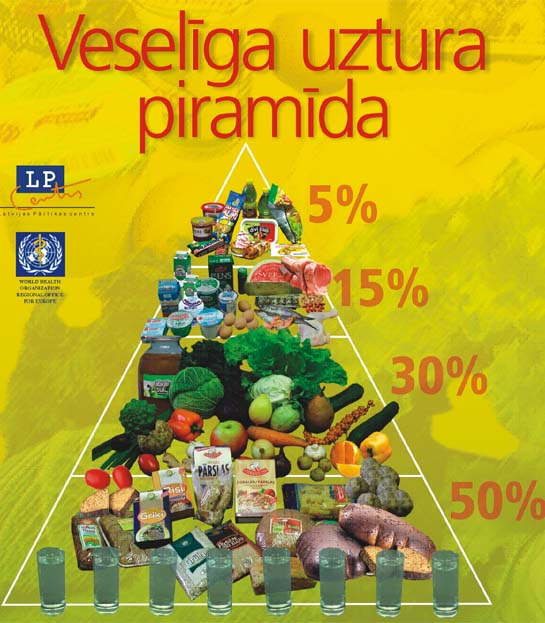 Latvian Food Pyramid