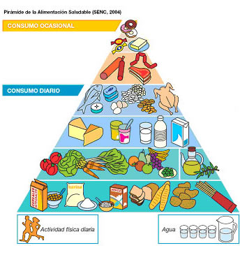 Spanish Food Pyramid