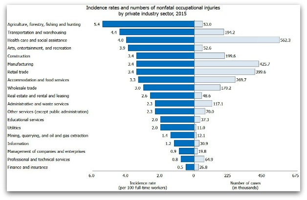 risk of injury by job
