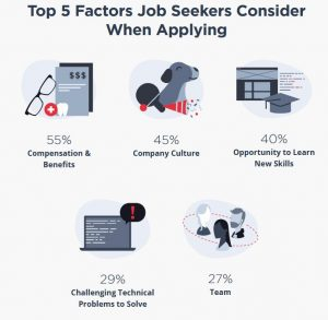 Job application factors