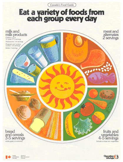 1977 Canadian food guide cover, with  a healthy plate of the four food groups in Canada